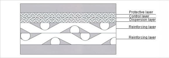 Type B Sintered Wire Mesh